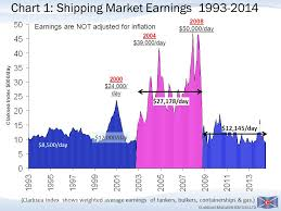 Clarksea Index Chart Smm Press Conference Shipbuilding Final Ppt Video