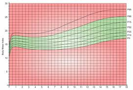 Weight Chart For Teenage Females Childrens Bmi Chart Weight Why Weight Ireland