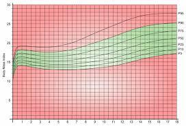 Childrens Bmi Chart Weight Why Weight Ireland