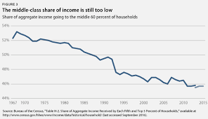 New Census Data Show Middle Class Incomes Rising But More