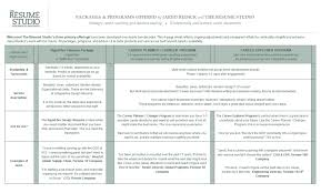 Executive Resume Writing Bespoke Resume Writing Career Planning The Resume Studio