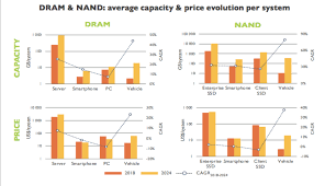 Ddr4 Memory Price Chart Nand Dram Supply And Pricing