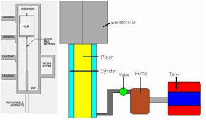 elevators types and classification part one electrical knowhow hydraulic elevators