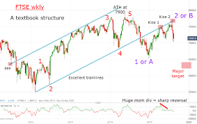 ftse 1000 chart chart of the week ftse at the crossroads analysis