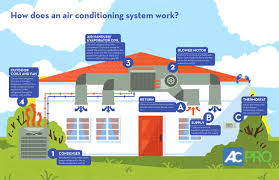 air conditioning system. howard air - how does conditioning work? infographic system