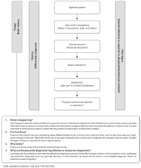 Rapid Tranquillisation Flow Chart Brazilian Journal Of Psychiatry