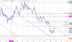 Sterling Chart Sterling Price Targets Pound Reversal Tests Initial Gbp Usd