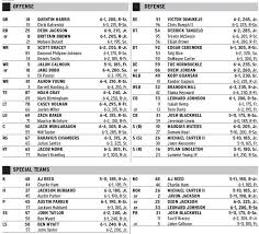 Two Additions To Duke Depth Chart