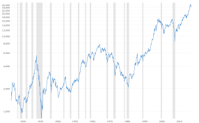 Dow Stock Market Chart Interactive Chart Of The Dow Jones Industrial Average Stock