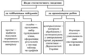 Зведення і групування статистичних матеріалів Статистичні таблиці  Основні завдання і види групувань