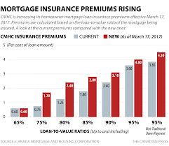 Mortgage Insurance Premium Increase Calgary Best Mortgage