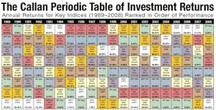 2009 Callan Periodic Table Of Investment Returns My Money Blog
