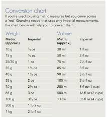 Imperial To Metric Weight Conversion Chart 404 Error Cooking Measurements Weight Conversion Chart