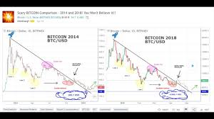 Scary Bitcoin Comparison 2014 And 2018 You Wont Believe It