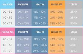 Healthy Muscle Mass Percentage Chart Body Fat Percentage Tanita Australia