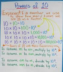 Exponents Anchor Chart Madden Shannon Math Anchor Charts