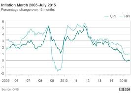 Inflation Rate Chart Uk Inflation Rate Rises To 0 1 Bbc News