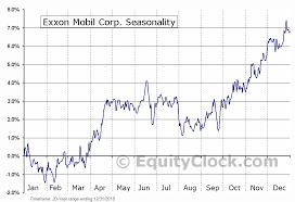 Exxon Mobil Corp Nyse Xom Seasonal Chart Equity Clock