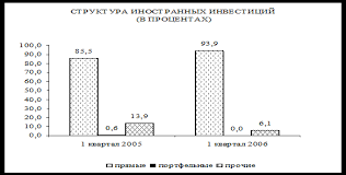 Дипломная работа Механизмы формирования региональной  Рисунок 7 Структура иностранных инвестиций в Ставропольском крае