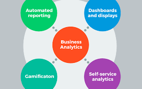 Visual Analytics What Are Business Analytics And Why Use Business Analyze