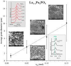Structural investigations of (La,<b>Pu</b>)PO4 monazite <b>solid</b> solutions ...