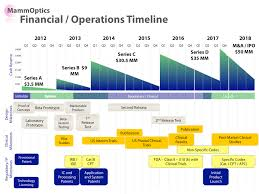 Time Line Forms Steve Blank Financial And Ops Timeline