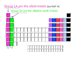 Electron Configurations in Groups 3) Transition metals are in the ...