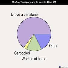 alton utah ut 84710 profile population maps real estate alton mode of transportation to work chart