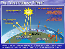 presentation images greenhouse effect