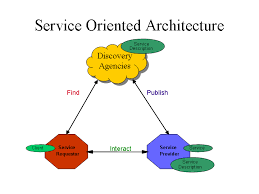 web services architecturebasic web services architecture graphic