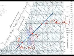 Psychrometric Chart Adiabatic Mixing Of Two Moist Air Streams