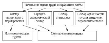 Нормирование Рисунок 1 Типовая структура отдела труда и заработной платы