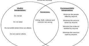 Jefferson Vs Hamilton Venn Diagram The Thought That Counts Governing Morality Identifying Where