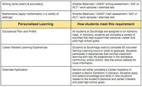 Graduation Requirements Southridge