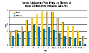 Drinking Prevent Action And Ncbi Underage The Reduce To Surgeon Bookshelf Call - General's