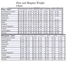 Pin On Weight Chart Of Gemstones