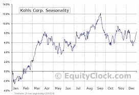 Kss Interactive Stock Chart Kohls Corporation Entelsilig Ga