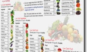 High Carb Vegetables Chart High Carb Vegetables Chart Best Of Low Carb Eating In A