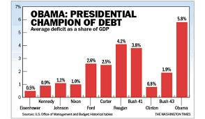 Barack Obamas Real Debt And Deficit Legacy Washington Times