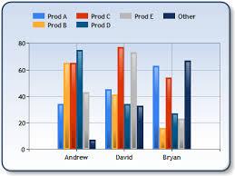 Data Binding Microsoft Chart Control Alex Gorevs Weblog