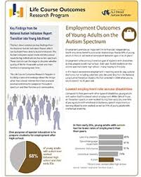 autistic employment employment outcomes of young adults on the autism spectrum autism
