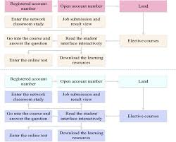Flow Chart Of The Interactive Reading Based Teaching Model