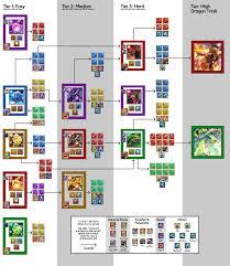 Battle Chart Void Battle Progression Dragalia Lost Wiki Gamepress