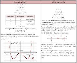 Polynomial Inequalities More | Algebra notebook | Pinterest ...