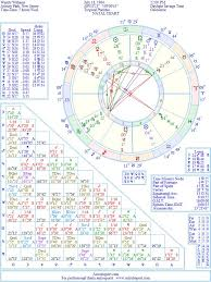 Wendy Williams Natal Birth Chart From The Astrolreport A