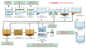 Waste Water Treatment Flow Chart Yuan Chang Tsay Industry Co Ltd Filter Press Belt