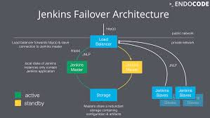 Ha Architecture Design A Jenkins Master With A Jenkins Master With A