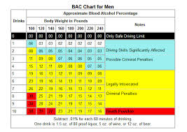 Alcohol Facts Information About Alcohol Use And Abuse