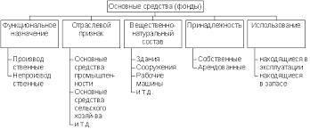 Бухгалтерский учет и аудит Анализа основных фондов Курсовая  Рисунок 1 1 Классификация основных средств фондов