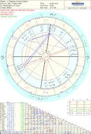 Colbert 2008 Astrology U S A By Tara Greene Tara Greene